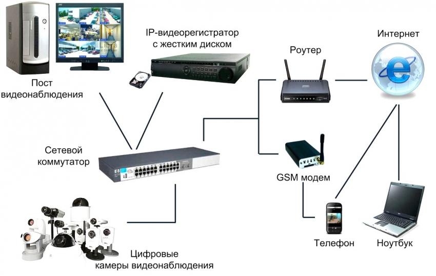 Система видеонаблюдения своим руками