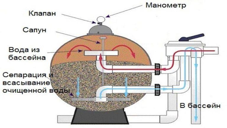 Устройство песочного фильтра своими руками