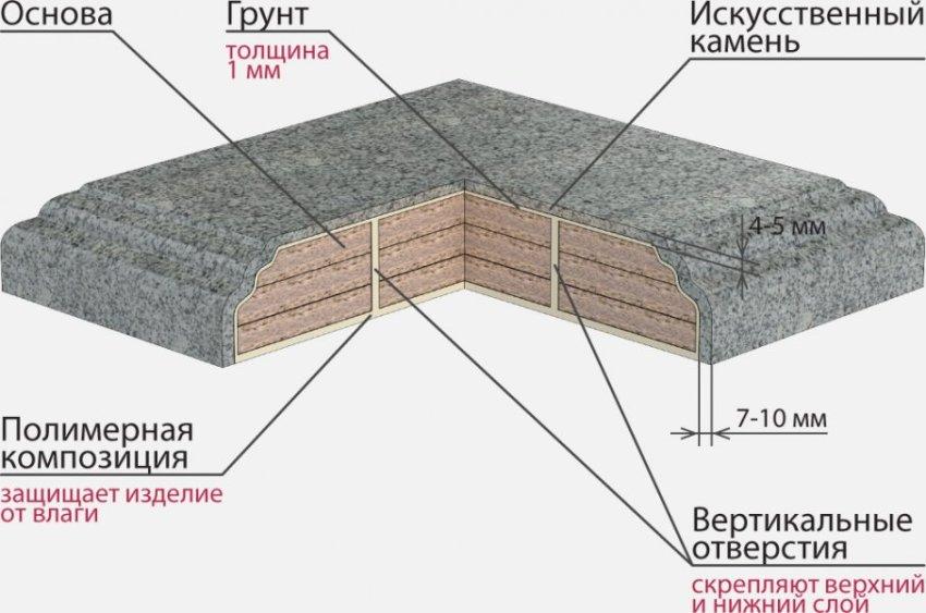 Как сделать столешниц искусственный камень
