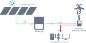 kak-sdelat-solnechnye-batarei-foto-video-instruktsiya-87qweer