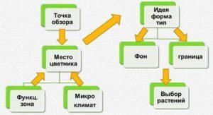 klumby-i-tsvetniki-svoimi-rukami-foto-video-instruktsiya-876765453564547658