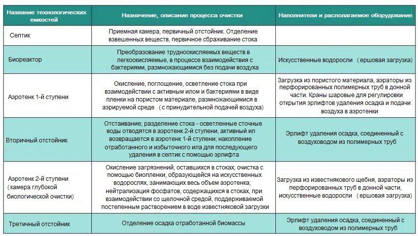 septiki-dlya-dachi-kakoj-luchshe-34585432
