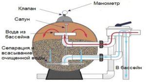 pesochnyj-filtr-filtr-dlya-bassejna-foto-obzor-peschanyh-filtrov-dlya-bassejnov-854kgfdert