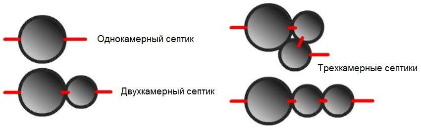 septik-iz-betonnyh-kolets-foto-video-instruktsiya-po-vozvedeniyu-5554dfglk