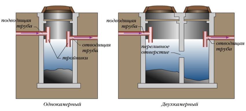 septik-iz-betonnyh-kolets-foto-video-instruktsiya-po-vozvedeniyu-54345rrrrrrrrrrr