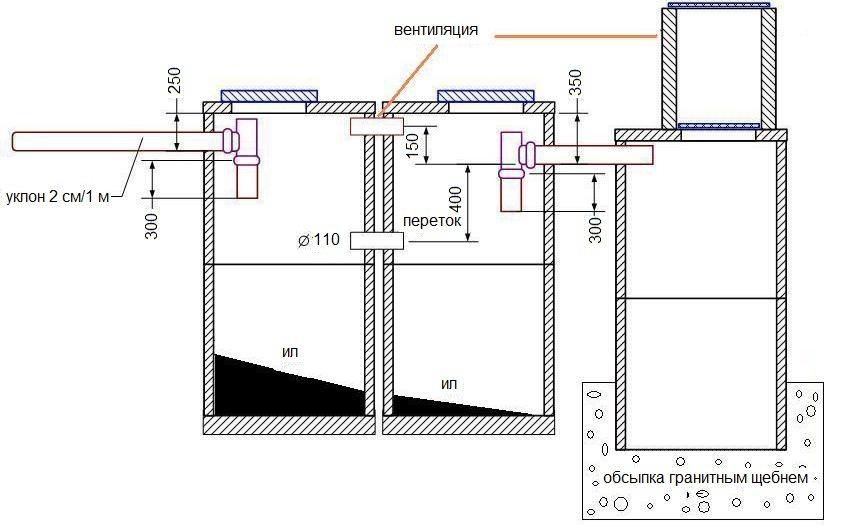 septik-iz-betonnyh-kolets-foto-video-instruktsiya-po-vozvedeniyu-4323efg