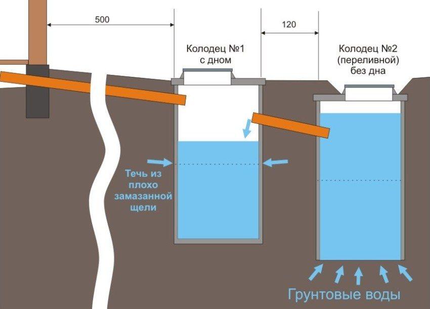 septik-iz-betonnyh-kolets-foto-video-instruktsiya-po-vozvedeniyu-11sdf