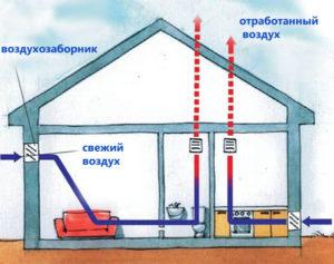 ventilyatsiya-v-chastnom-dome-shema-ventilyatsii-foto-ventilyatsiya-svoimi-rukami-53tre