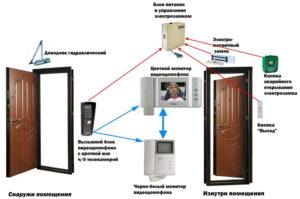 videodomofony-kak-vybrat-ustanovit-podklyuchit-i-ispolzovat-87654567-0987655677654345
