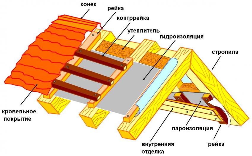uteplitel-dlya-bani-uteplenie-potolka-v-bane-materialy-i-tehnologii-9-05