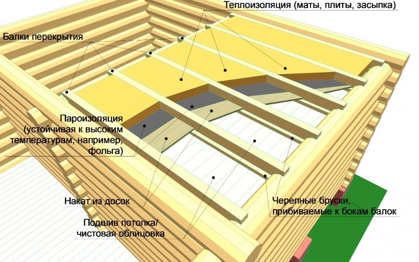 uteplitel-dlya-bani-uteplenie-potolka-v-bane-materialy-i-tehnologii-909-05885