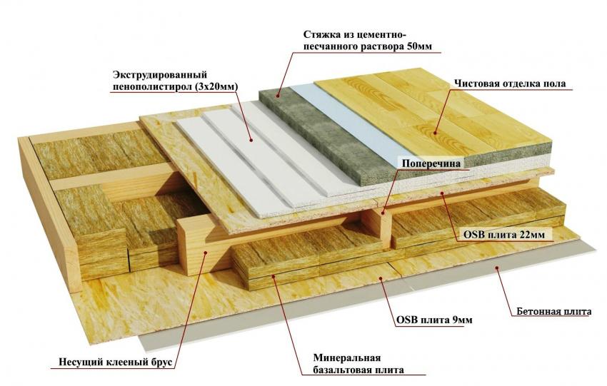 uteplitel-dlya-bani-uteplenie-potolka-v-bane-materialy-i-tehnologii-909-0223