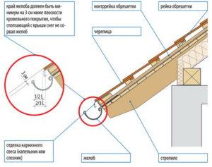 plastikovye-vodostoki-vodostoki-dlya-kryshi-svoimi-rukami-obzor-tseny-harakteristiki-444-0