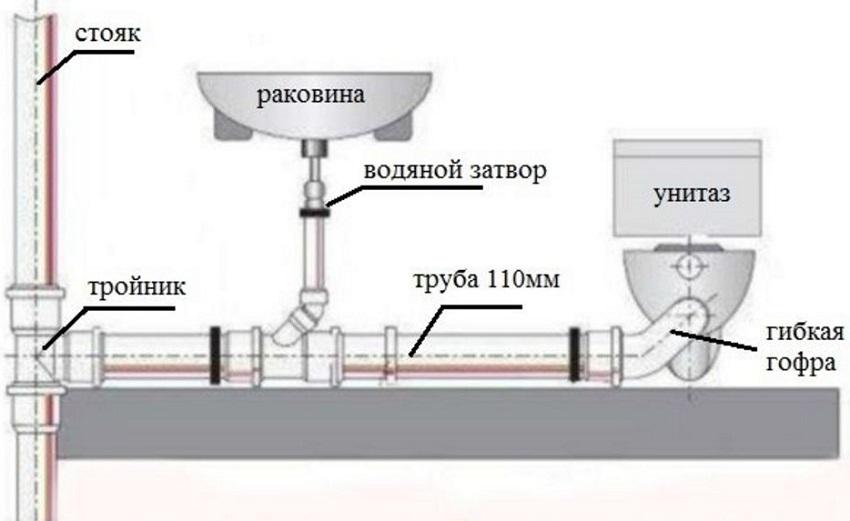 truba-dlya-sliva-sliv-kanalizatsii-osobennosti-primeneniya-foto-video-obzor-08-44