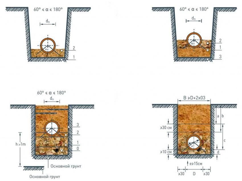 truby-kanalizatsionnye-truby-dlya-naruzhnoj-kanalizatsii-montazh-kommunikatsij-889585-9