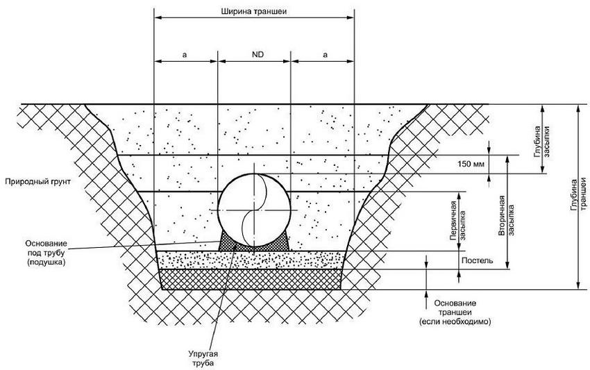 truby-kanalizatsionnye-truby-dlya-naruzhnoj-kanalizatsii-montazh-kommunikatsij-885