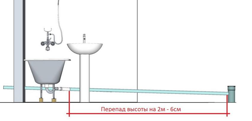 uklon-kanalizatsii-uklon-kanalizatsii-na-metr-snip-raschet-normativy-2-8