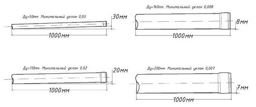 uklon-kanalizatsii-uklon-kanalizatsii-na-metr-snip-raschet-normativy-2-9