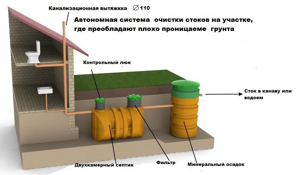 uklon-kanalizatsii-uklon-kanalizatsii-na-metr-snip-raschet-normativy-54-8