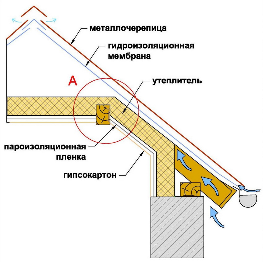 mansarda-uteplenie-iznutri-materialy-i-tehnologii-83-922