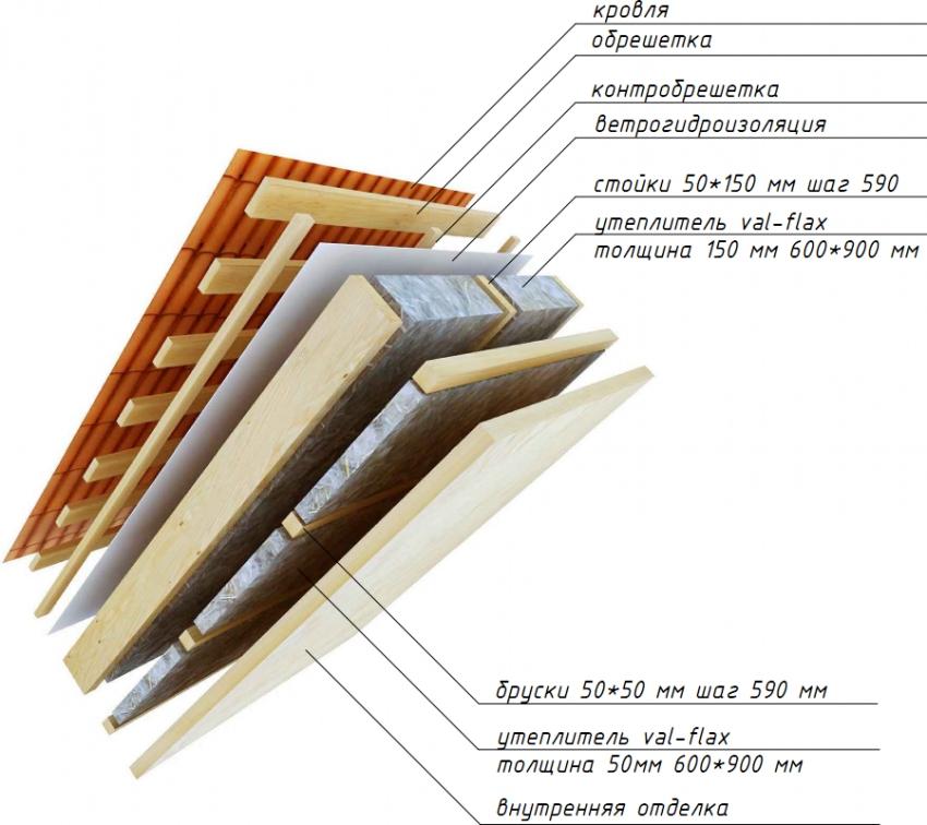 mansarda-uteplenie-iznutri-materialy-i-tehnologii-3353-911