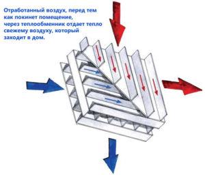 ventilyatsiya-v-chastnom-dome-shema-ventilyatsii-foto-ventilyatsiya-svoimi-rukami-423wwert