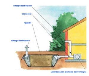 ventilyatsiya-v-chastnom-dome-shema-ventilyatsii-foto-ventilyatsiya-svoimi-rukami-433we