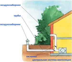 ventilyatsiya-v-chastnom-dome-shema-ventilyatsii-foto-ventilyatsiya-svoimi-rukami-5432wertiok
