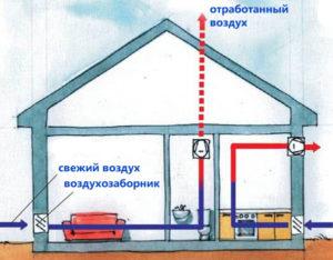 ventilyatsiya-v-chastnom-dome-shema-ventilyatsii-foto-ventilyatsiya-svoimi-rukami-43trew34