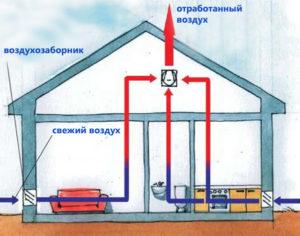 ventilyatsiya-v-chastnom-dome-shema-ventilyatsii-foto-ventilyatsiya-svoimi-rukami-4321wegklk