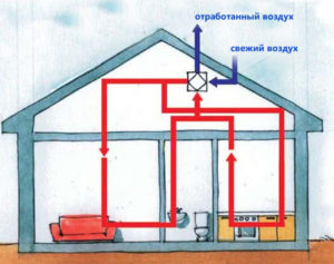 ventilyatsiya-v-chastnom-dome-shema-ventilyatsii-foto-ventilyatsiya-svoimi-rukami-432wwwwqq