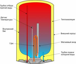 bojler-dlya-nagreva-vody-gazovye-i-elektricheskie-bojlery-dlya-vody-10