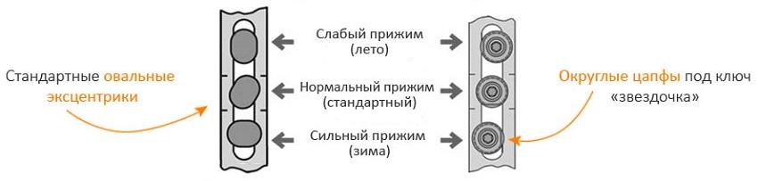 kak-perevesti-okna-v-zimnij-rezhim-foto-video-naglyadnaya-instruktsiya-i-rekomendatsii-3