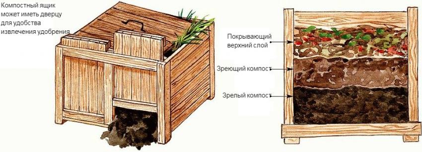 kompostnaya-yama-izgotovlenie-kompostnoj-yamy-svoimi-rukami-1-89