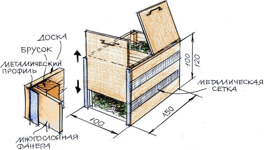 kompostnaya-yama-izgotovlenie-kompostnoj-yamy-svoimi-rukami-1