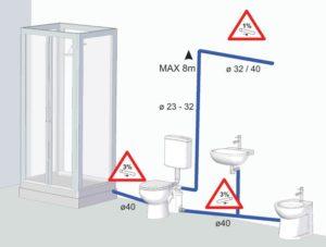sololift-kanalizatsionnyj-nasos-obzor-kanalizatsionnyh-nasosov-sololift-11