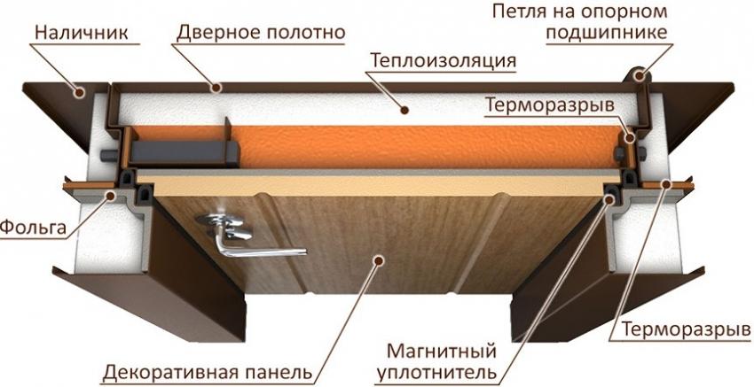 dveri-s-termorazryvom-tehnicheskie-harakteristiki-vhodnyh-dverej-6