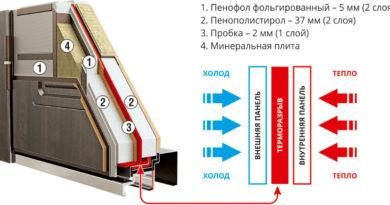 dveri-s-termorazryvom-tehnicheskie-harakteristiki-vhodnyh-dverej