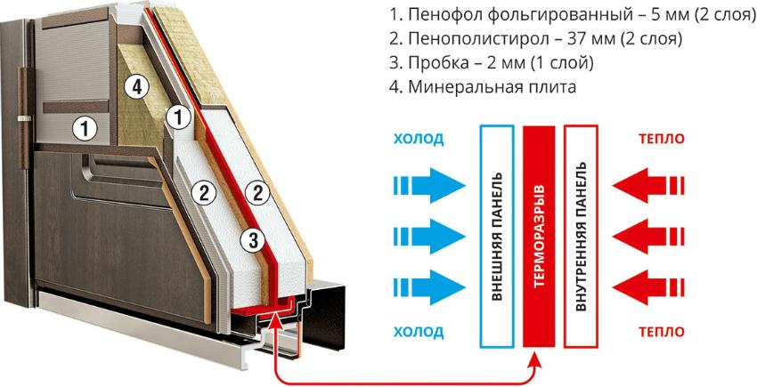 dveri-s-termorazryvom-tehnicheskie-harakteristiki-vhodnyh-dvere-7656