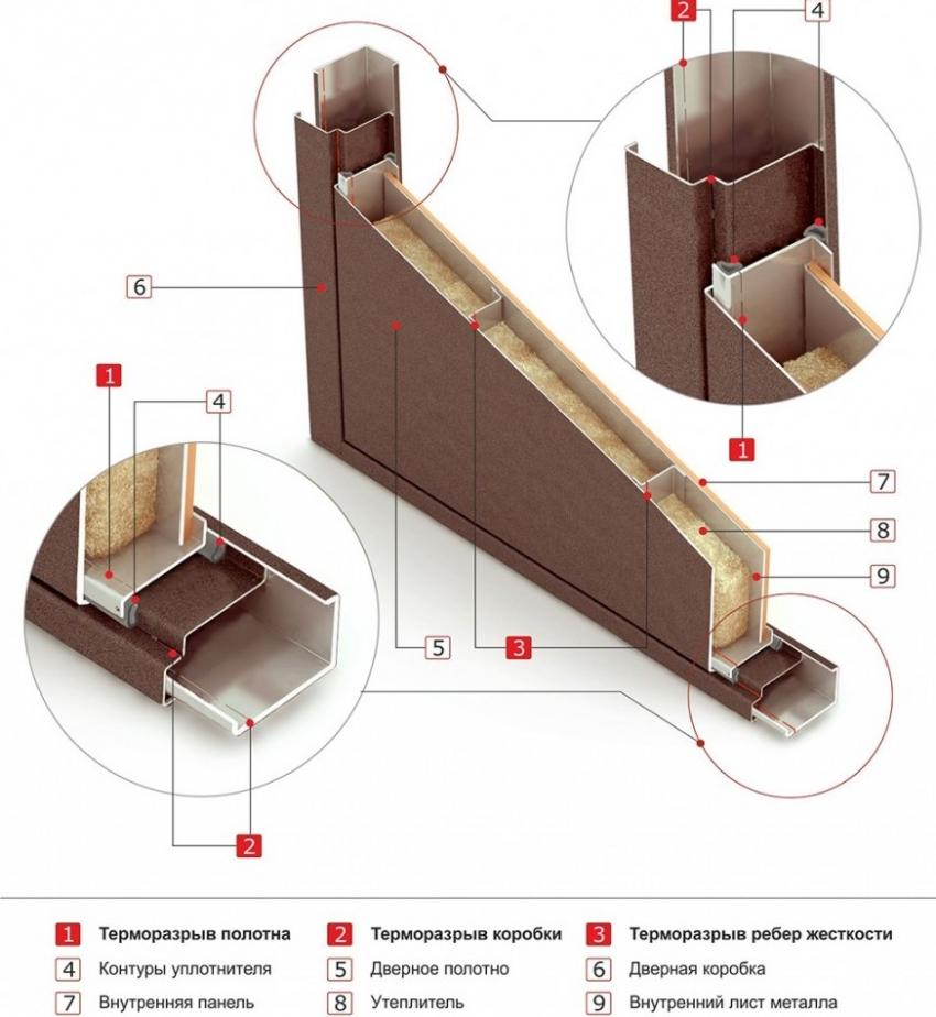 dveri-s-termorazryvom-tehnicheskie-harakteristiki-vhodnyh-dverej-8
