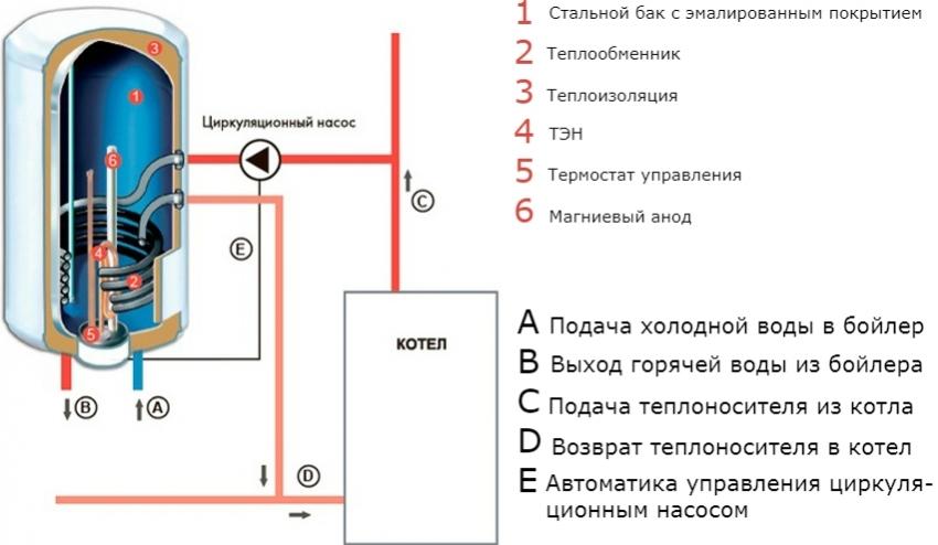 bojler-kosvennogo-nagreva-obzor-modelej-harakteristiki-6