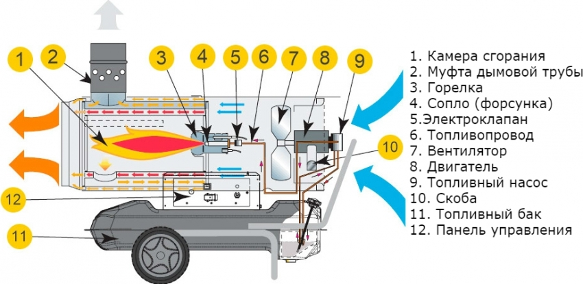dizelnaya-teplovaya-pushka-otzyvy-foto-video-obzor-modelej-4