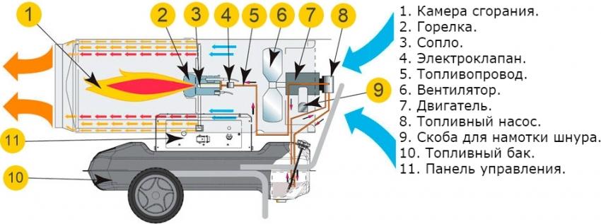 dizelnaya-teplovaya-pushka-otzyvy-foto-video-obzor-modelej-12