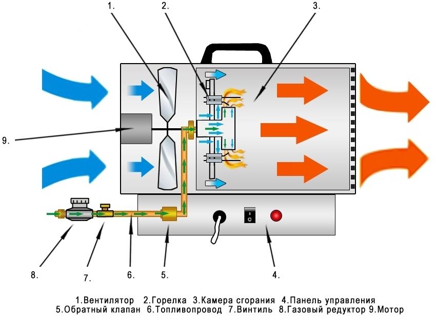 gazovaya-teplovaya-pushka-obzor-modelej-otzyvy-kak-ispolzovat-3