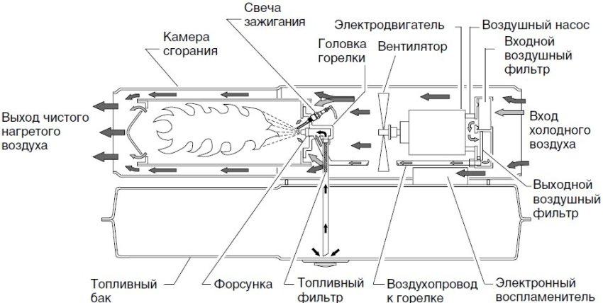 gazovaya-teplovaya-pushka-obzor-modelej-otzyvy-kak-ispolzovat-5