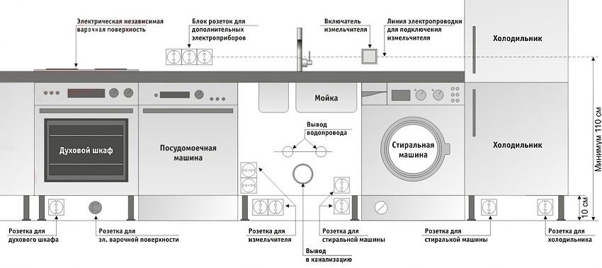 rozetki-na-kuhne-raspolozhenie-shemy-kak-vybrat-i-ustanovit-16