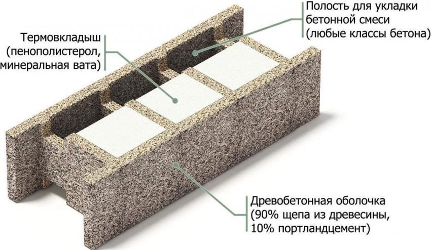 arbolitovye-bloki-tsena-razmery-otzyvy-harakteristiki-8