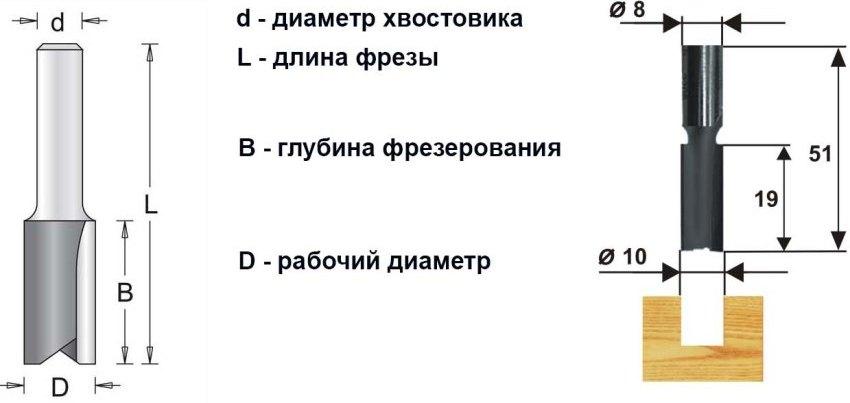 freza-po-derevu-vidy-frez-dlya-ruchnogo-frezera-12
