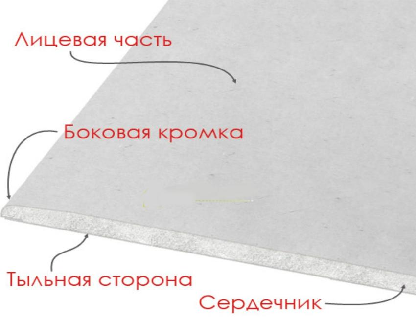 gipsokarton-foto-razmery-i-raznovidnosti-srednie-tseny-za-list-2