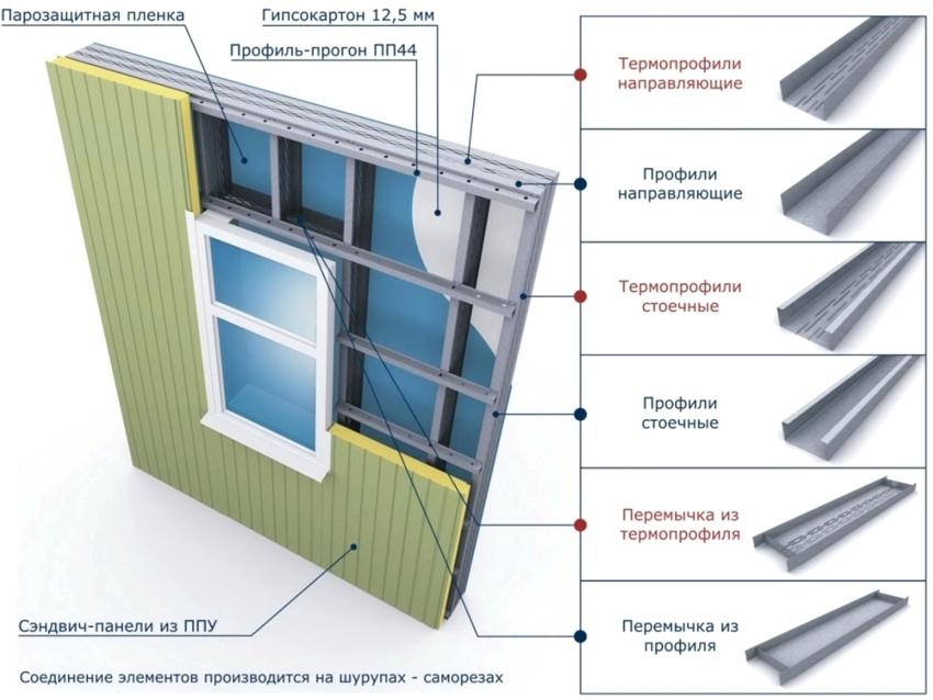 sendvich-paneli-razmery-tseny-harakteristiki-sendvichnyh-plit-124